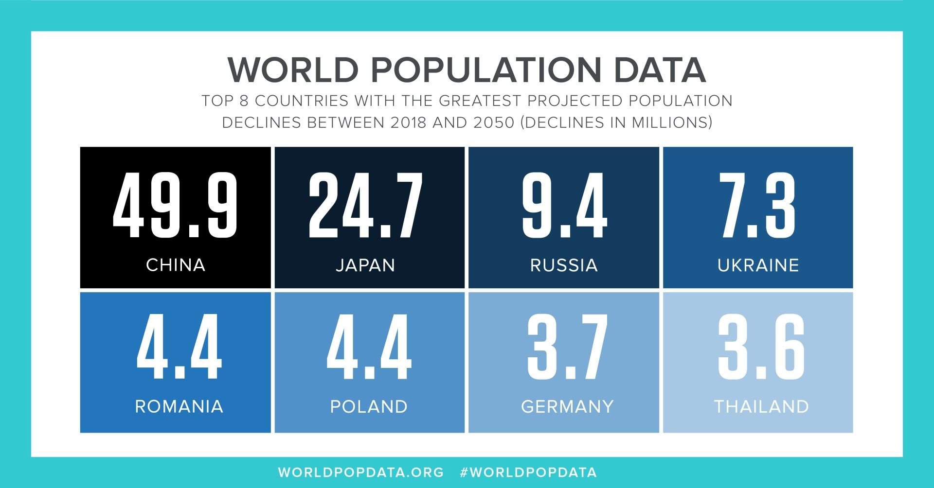 2050 population data